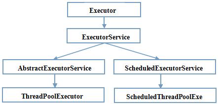 ExecutorService的正确关闭方法
